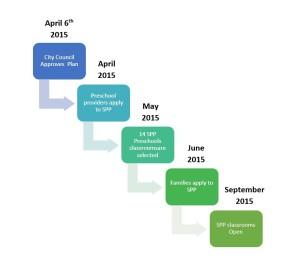 SPP start-up timeline